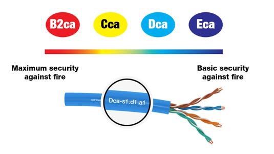 SCP Structured Cable Products HDMI Cable CAT5 CAT6 Cable Leading Manufacturer Global Supplier Low Voltage Cable